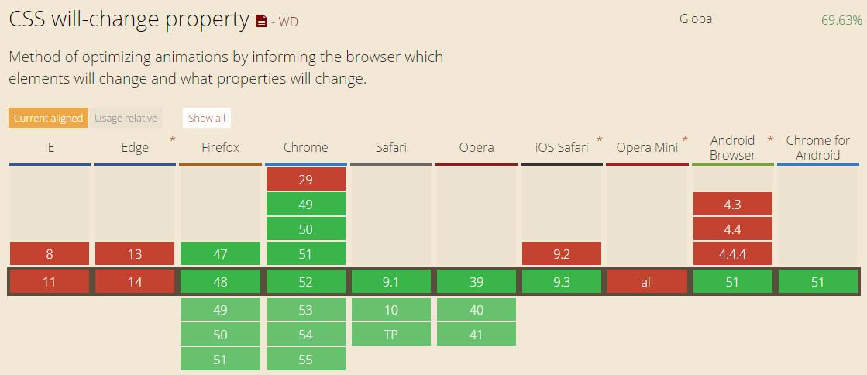 支持css3 will-change属性的浏览器兼容性列表