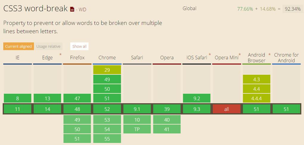 支持css3 word-break属性的浏览器兼容性列表