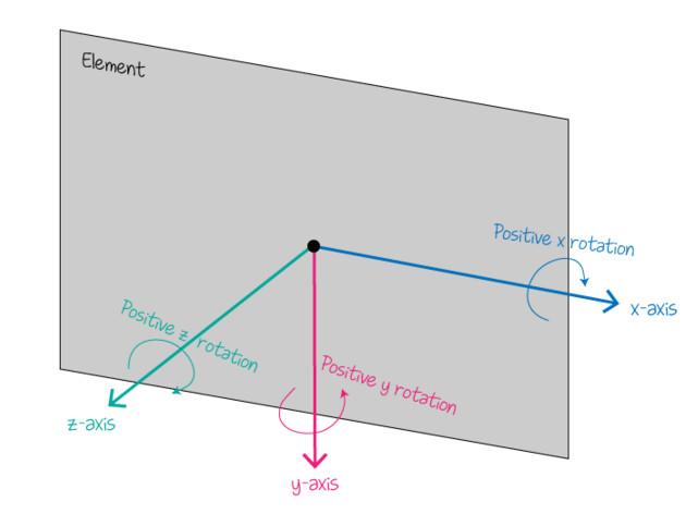 rotate3d()函数各个轴顺时针旋转示意图