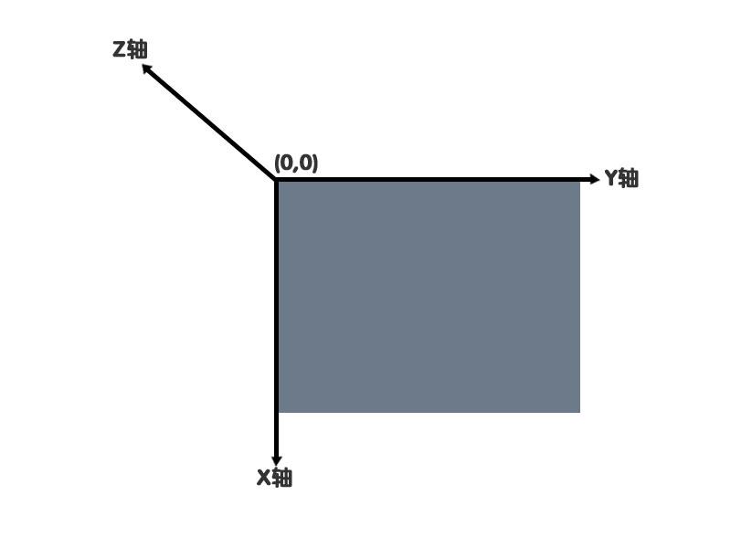 CSS中元素的初始坐标系统