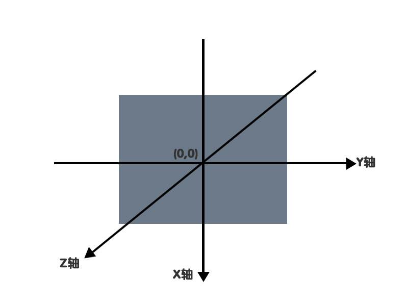使用transform属性时元素的坐标原点示意图
