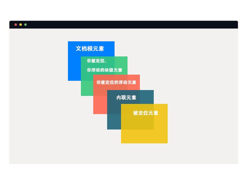 浏览器中各种元素的默认堆叠顺序