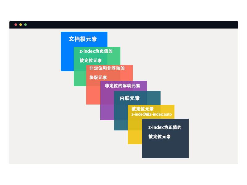 浏览器中各种定位元素的堆叠顺序