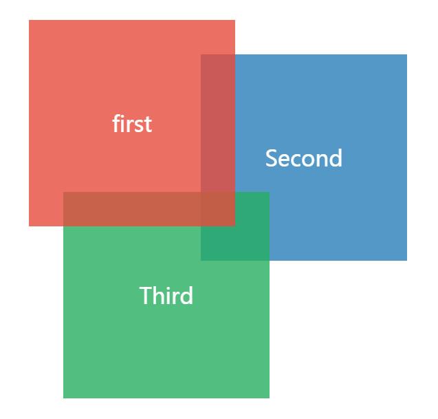 浏览器中各种定位元素的堆叠顺序-2