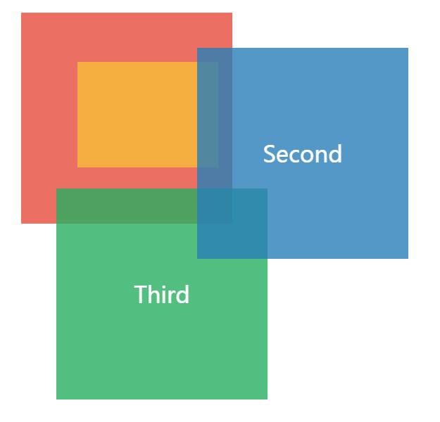 浏览器中各种定位元素的堆叠顺序-3