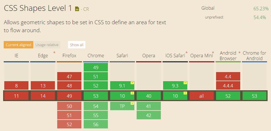 CSS shapes的浏览器兼容性列表