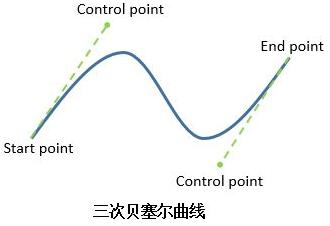 三次贝塞尔曲线